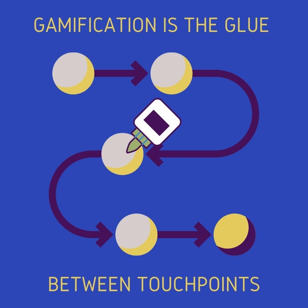 Gamification Consulting